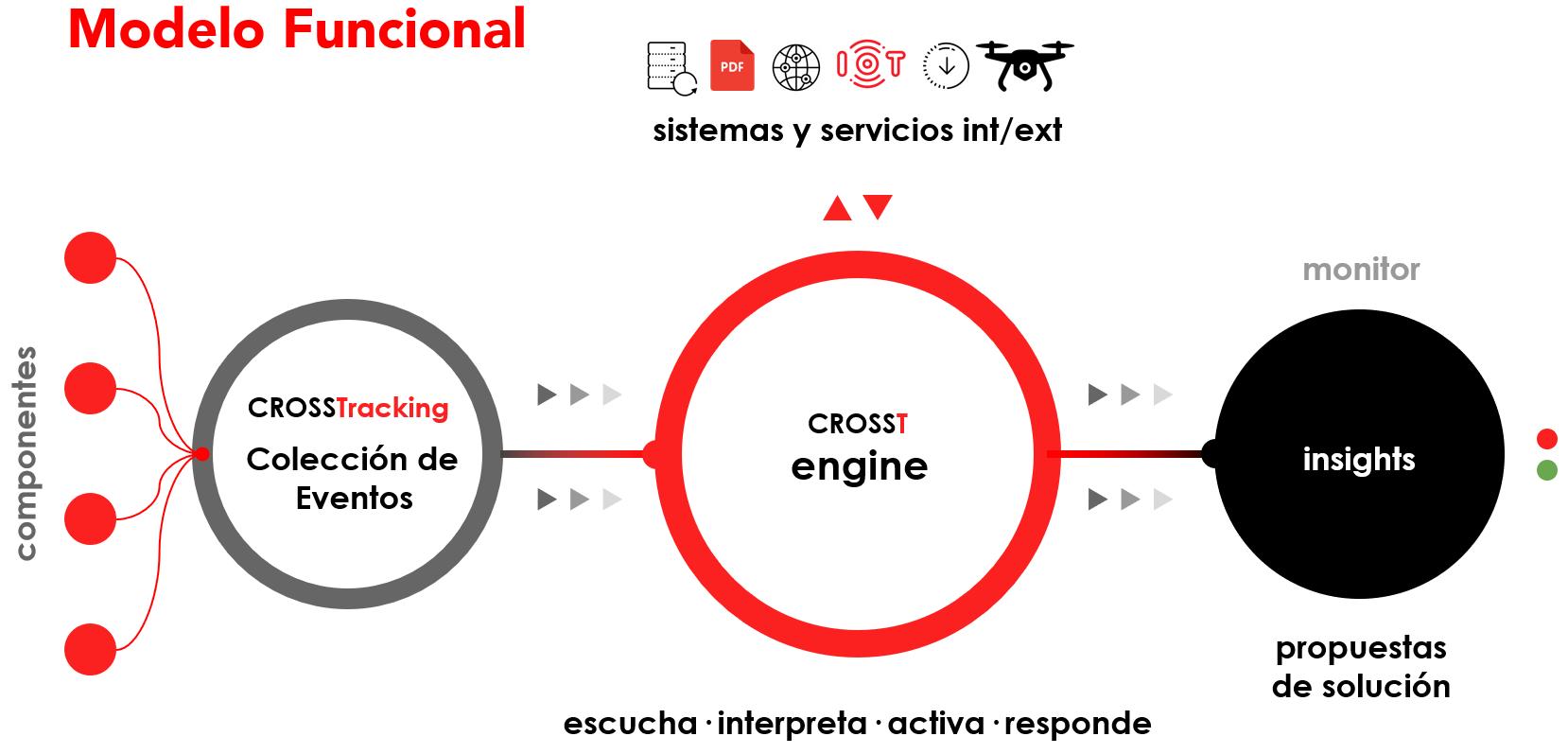 Modelo Funcional Sistema Integrado de Gestión de Procesos en Tiempo Real
